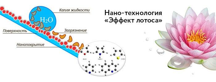 как работают водоотталкивающие пропитки